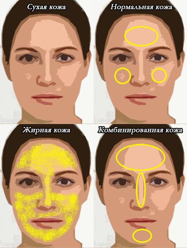 виды кожи лица